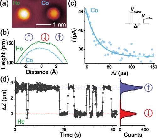 Доказательство бистабильности атомов гольмия (EPFL)