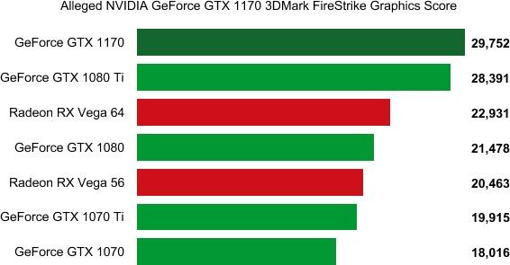 """Предположительные тесты NVIDIA GTX 1170 показывают превосходство над 1080 Ti"""""""
