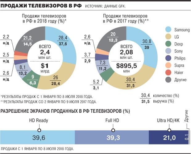 """Российский рынок телевизоров вернулся к докризисному уровню"""""""