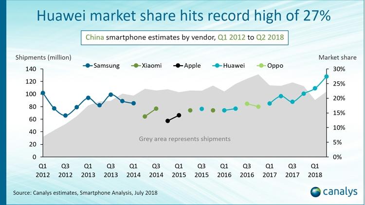 """Рынок смартфонов Китая захватили четыре местные компании"""""""