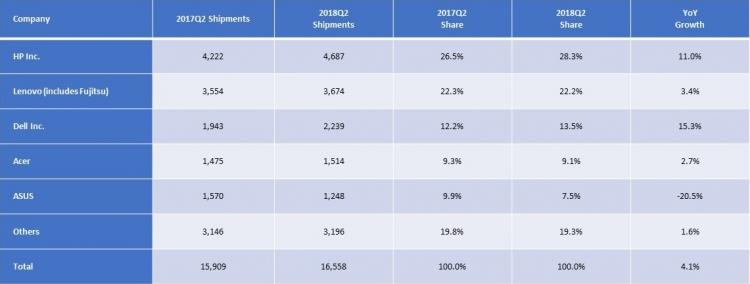 """Компьютерный рынок в регионе EMEA показал лучший с 2014 года результат"""""""