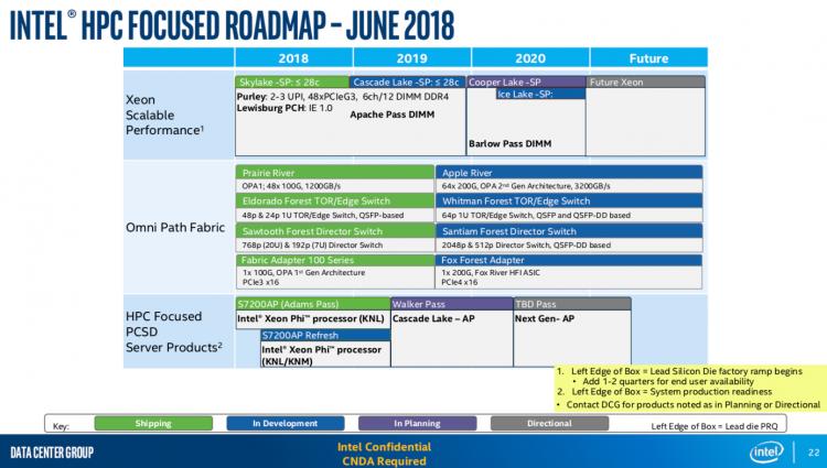 Перспективный план Intel в области создания процессоров для серверов