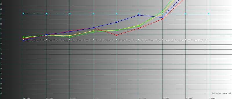 BQ Universe, гамма. Желтая линия – показатели Universe, пунктирная – эталонная гамма