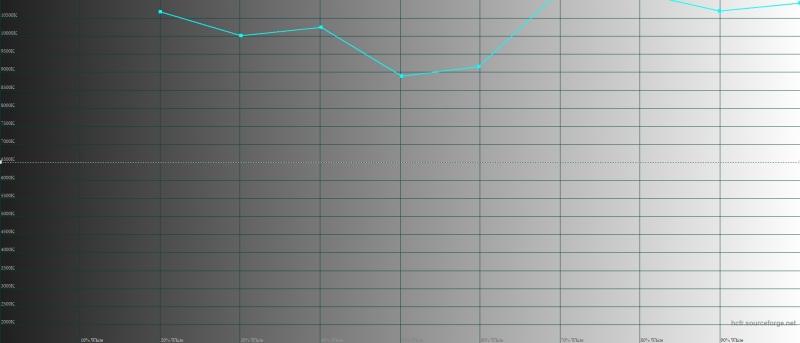 BQ Universe, цветовая температура. Голубая линия – показатели Universe, пунктирная – эталонная температура
