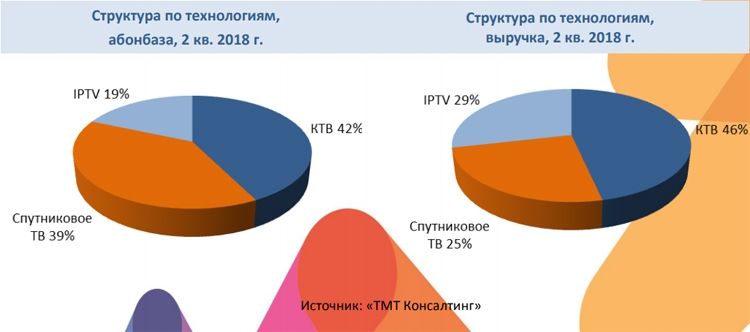 """Проникновение платного телевидения в России превысило 75 %"""""""