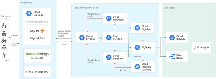Модель работы «двухфакторной» системы ИИ по обучению моделей и принятию решений