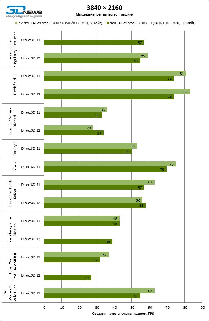 Сравнение производительности видеокарт в SLI и CrossFire (mGPU) под