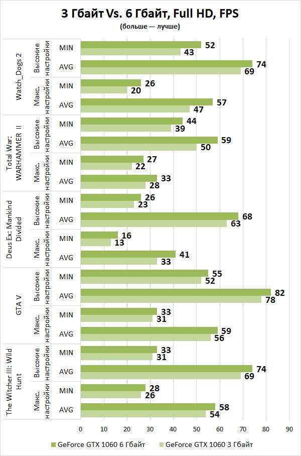 Тестирование девяти разных NVIDIA GeForce GTX 1060: есть ли