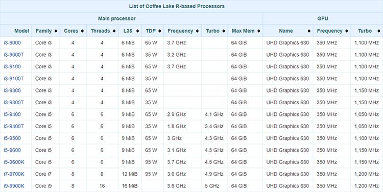 Предварительные характеристики процессоров Core 9-го поколения (Coffee Lake Refresh)