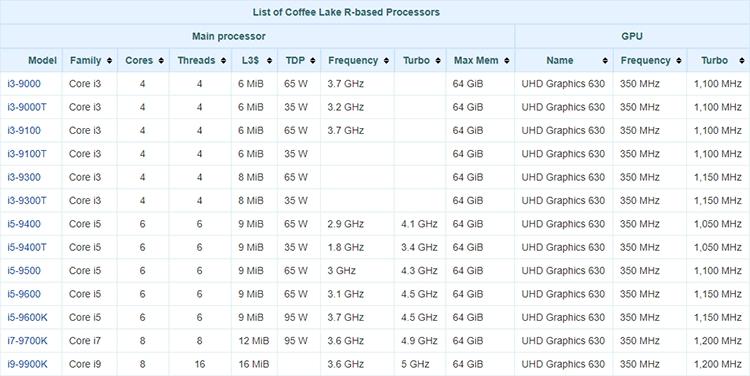 Предварительные характеристики процессоров Intel Core 9-го поколения (Coffee Lake Refresh)