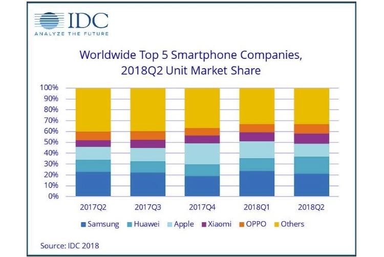 """Apple уступила второе место по продажам смартфонов компании Huawei"""""""