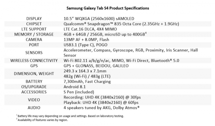 "Планшет Samsung Galaxy Tab S4 представлен официально"""