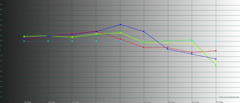 Vivo NEX, гамма. Желтая линия – показатели NEX, пунктирная – эталонная гамма