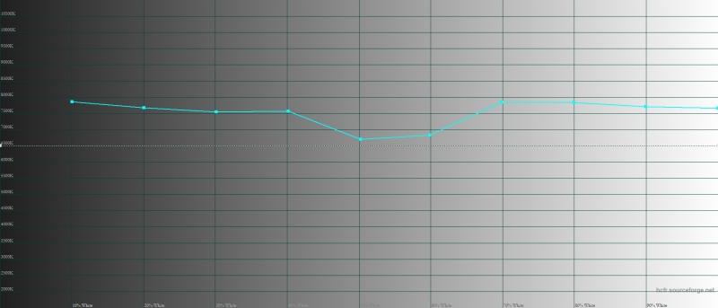 Vivo NEX, цветовая температура. Голубая линия – показатели NEX, пунктирная – эталонная температура