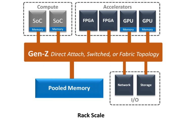 Память станет «центром вселенной» для интерфейса Gen-Z