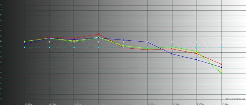 ASUS Zenfone 5Z, гамма в «нормальном» режиме. Желтая линия – показатели Zenfone 5Z, пунктирная – эталонная гамма