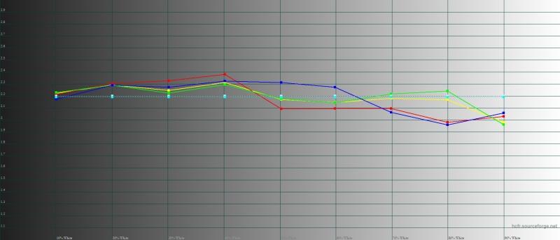 ASUS Zenfone 5Z, гамма в режиме «широкой цветовой гаммы». Желтая линия – показатели Zenfone 5Z, пунктирная – эталонная гамма