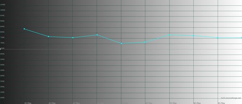 ASUS Zenfone 5Z, цветовая температура в «нормальном» режиме. Голубая линия – показатели Zenfone 5Z, пунктирная – эталонная температура