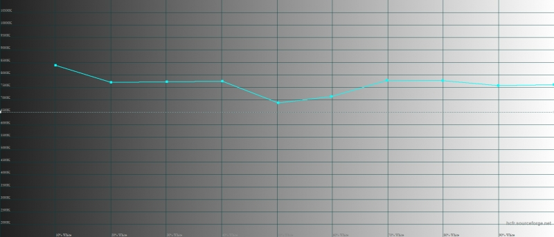 ASUS Zenfone 5Z, цветовая температура в режиме «широкой цветовой гаммы». Голубая линия – показатели Zenfone 5Z, пунктирная – эталонная температура