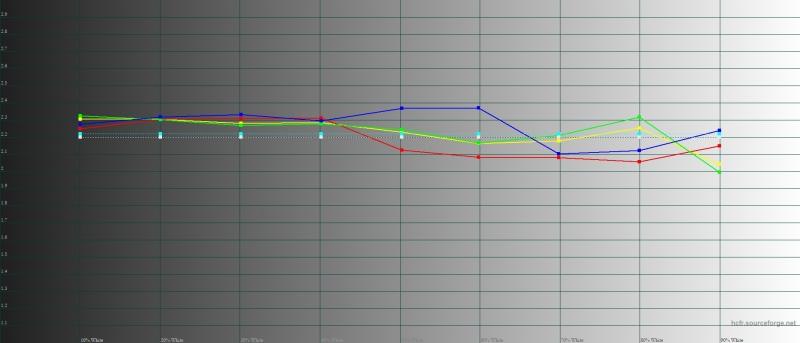 Xiaomi Mi 8, гамма в «нормальном» режиме. Желтая линия – показатели Mi 8, пунктирная – эталонная гамма