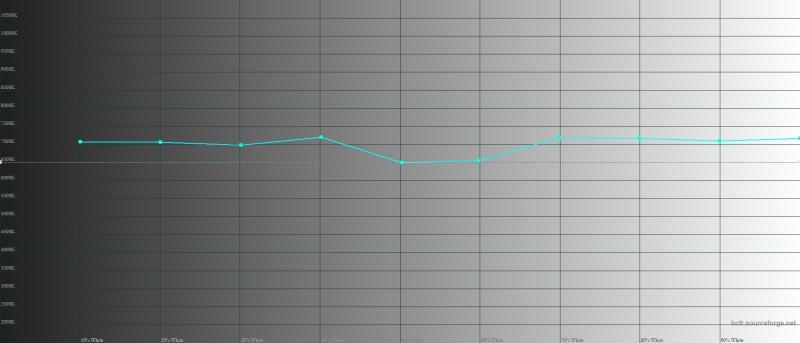 Xiaomi Mi 8, цветовая температура в «нормальном» режиме. Голубая линия – показатели Mi 8, пунктирная – эталонная температура