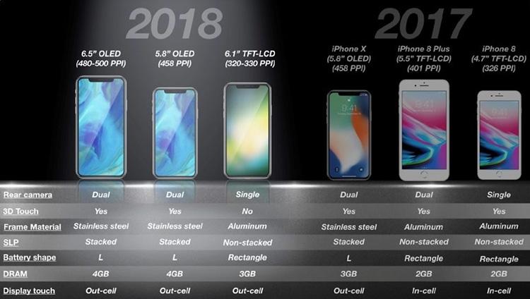 """Семейство iPhone 2018: основные слухи на данный момент"""""""