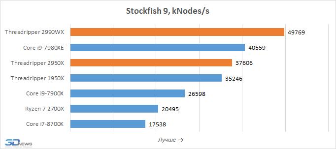 3dnews.ru/assets/external/illustrations/2018/08/13/973893/chart-9.png