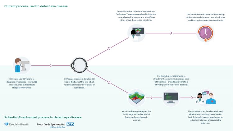 """ИИ-система DeepMind способна диагностировать более 50 глазных болезней"""""""