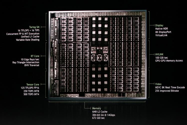 Что принесёт на рынок новая архитектура NVIDIA Turing?