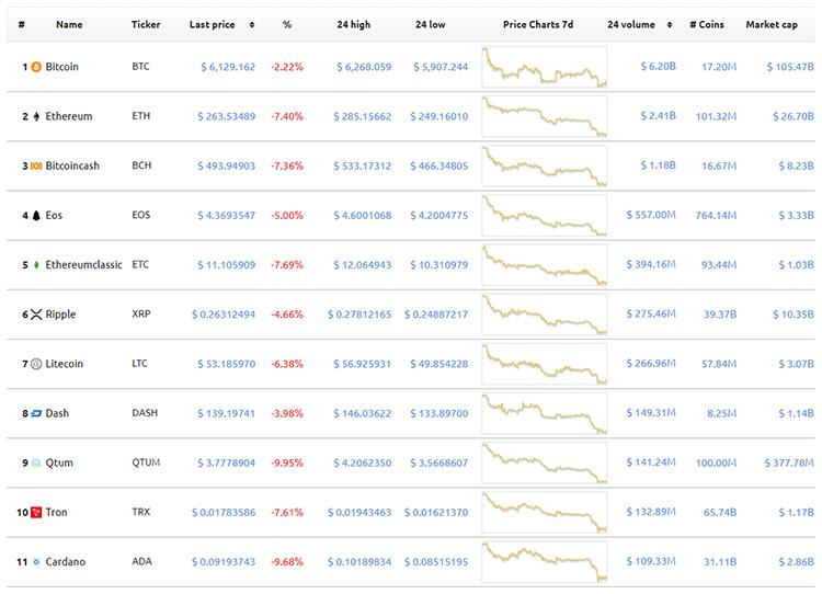 """Bitcoin по $6000: рынок криптовалют переживает новое падение"""""""