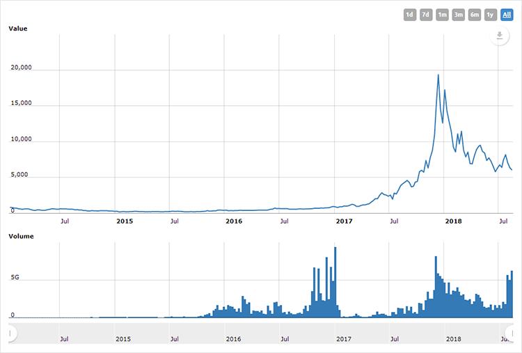 Bitcoin неоднократно переживал взлёты и падения