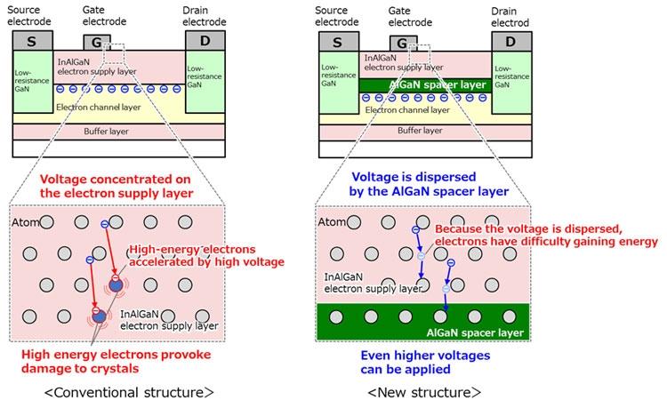 Новая структура транзистора защитит от пробоя высоким напряжением (Fujitsu)