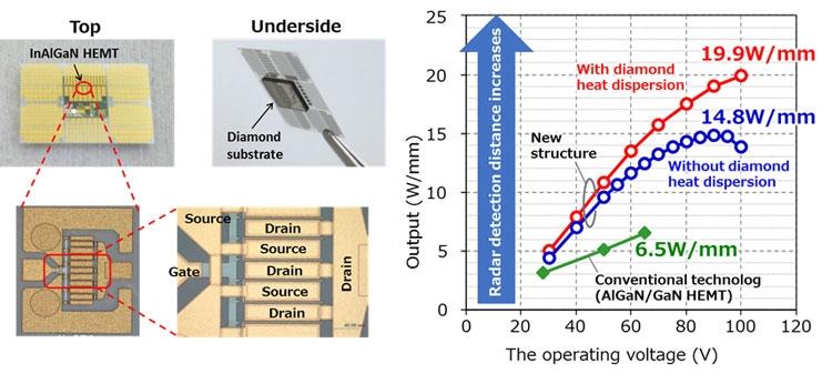 Мощноять HEMT транзистора из нитрида галлия удалось повысить в три раза (Fujitsu)