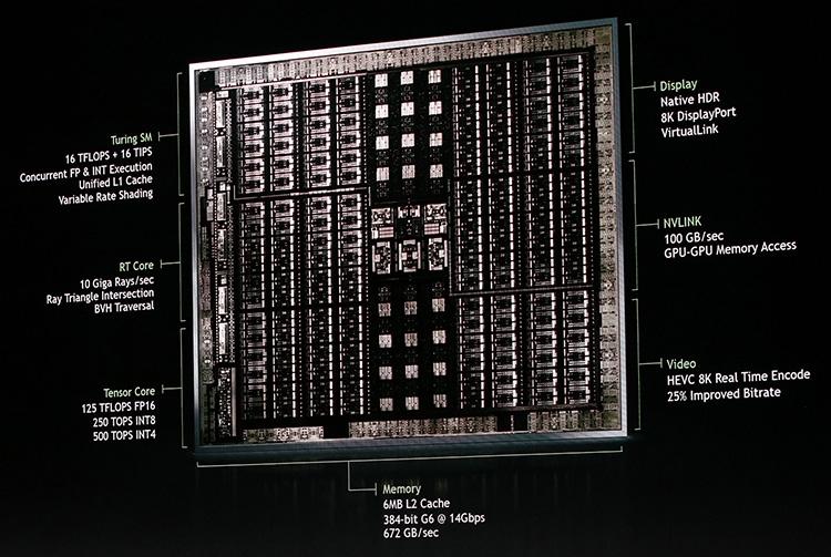 Структура GPU карты Quadro RTX 8000