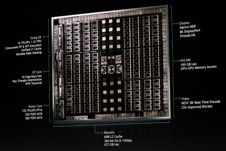 Структура графического процессора NVIDIA Turing