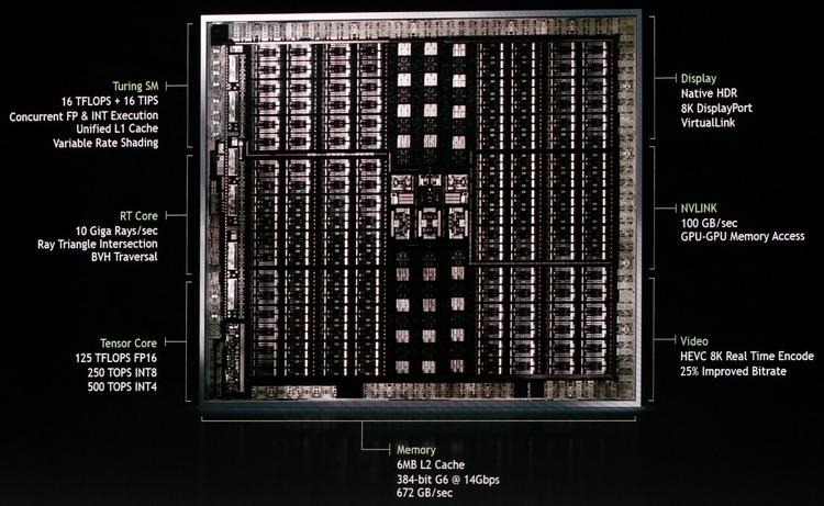 Графический процессор NVIDIA Turing