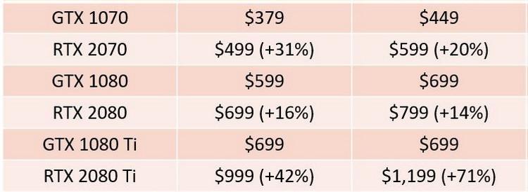 Рекомендованные цены на неэталонные и эталонные версии видеокарт NVIDIA