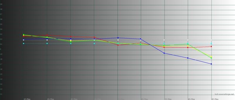 Sony Xperia XZ2 Premium, гамма в профессиональном режиме цветопередачи. Желтая линия – показатели XZ2, пунктирная – эталонная гамма