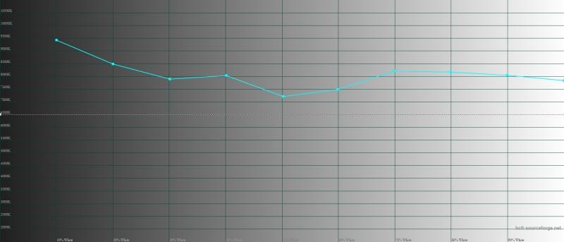 Sony Xperia XZ2 Premium, цветовая температура в стандартном режиме цветопередачи. Голубая линия – показатели XZ2 Premium, пунктирная – эталонная температура