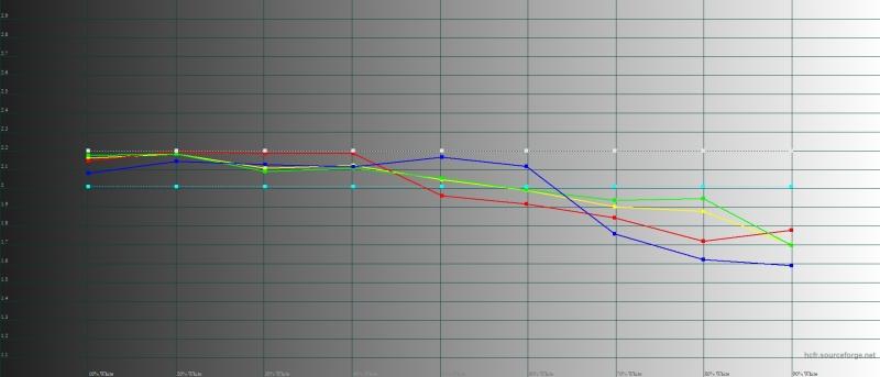 Huawei nova 3, яркий режим, гамма. Желтая линия – показатели nova 3, пунктирная – эталонная гамма