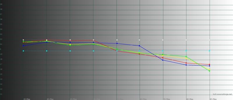 Huawei nova 3, обычный режим, гамма. Желтая линия – показатели nova 3, пунктирная – эталонная гамма