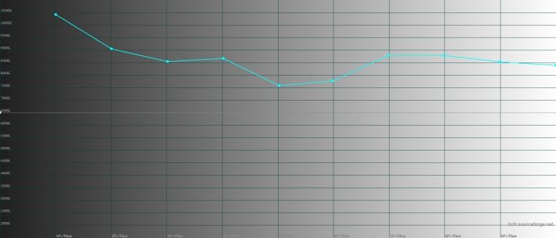 Huawei nova 3 яркий режим, цветовая температура. Голубая линия – показатели nova 3, пунктирная – эталонная температура