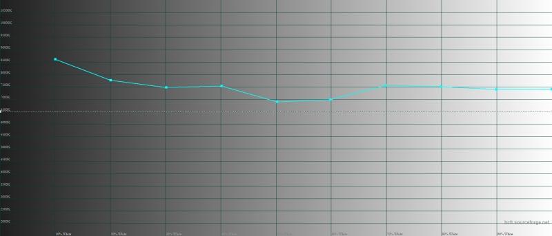 uawei nova 3, обычный режим, цветовая температура. Голубая линия – показатели nova 3, пунктирная – эталонная температура