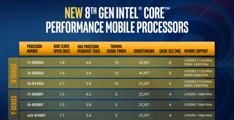 "Intel представила процессоры Whiskey Lake и Amber Lake"""