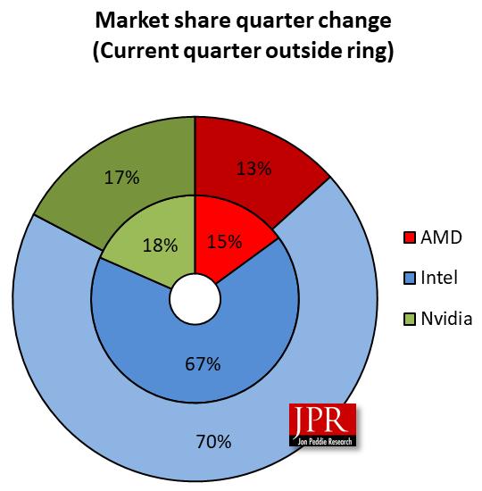 Intel принадлежит 70 % рынка GPU, NVIDIA — 17 %, AMD — 13 %