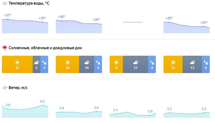 """«Яндекс.Погода» поможет выбрать город для туристической поездки"""""""