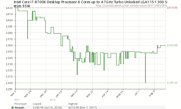 Динамика стоимости Core i7-8700K на Amazon.com