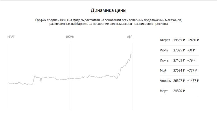 Динамика стоимости Core i7-8700K на российском рынке