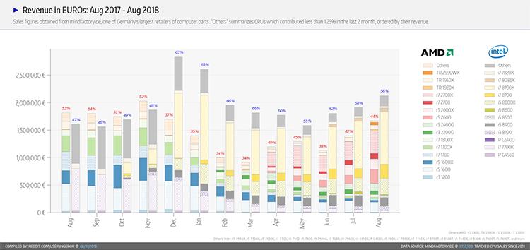 Продажи CPU и APU в денежном выражении