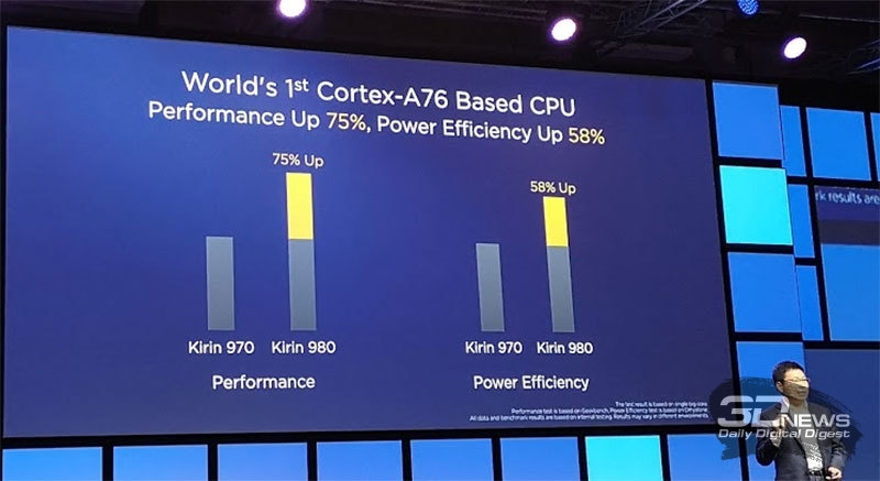 IFA 2018: за счёт чего Huawei Kirin 980 кладёт на лопатки